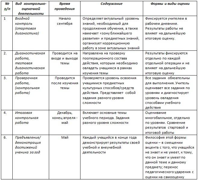 Виды контроля в начальной школе Студопедия Виды контрольных работ в школе